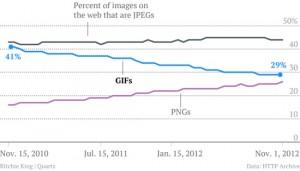 GIFは死んだ?!この2年間でGIF画像は10%減。代わりに増えてきたのはPNG!