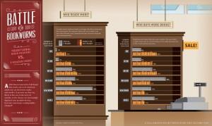 アメリカではKindleよりタブレットが人気?アメリカ電子書籍事情
