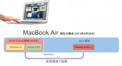 MacBook Airの仮想環境(VMWare Fusion)でリモートディスクを読み込む方法